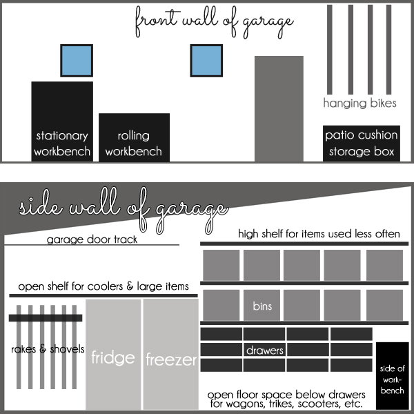 Garage organization by zone